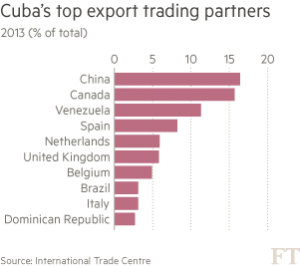 cuba-top-export-trading-partners