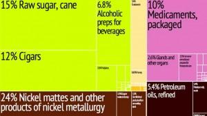 cuban-exports-products