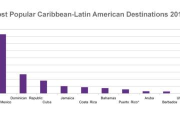 Caribbean-Tourist-Arrivals