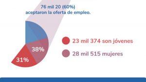 job-seeking-Cubans